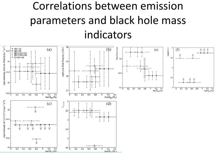 Correlations between emission parameters and black hole mass indicators