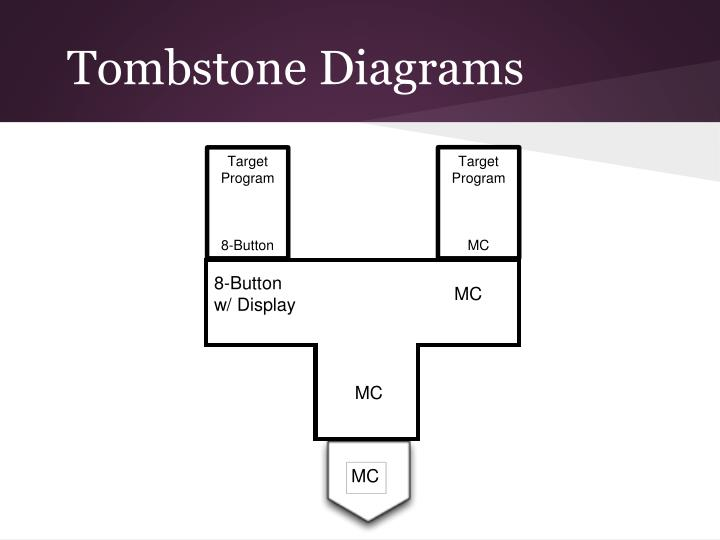Tombstone Diagrams