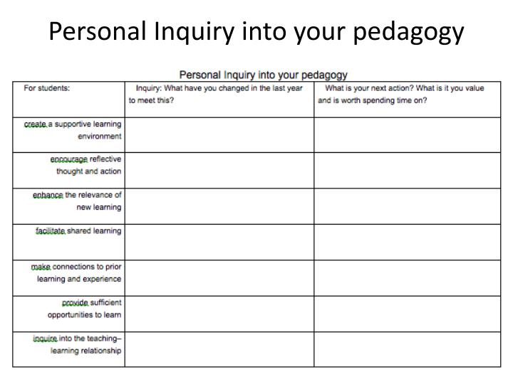 Personal Inquiry into your pedagogy