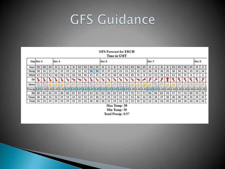 GFS Guidance
