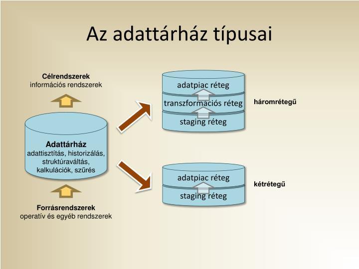 Az adattárház típusai