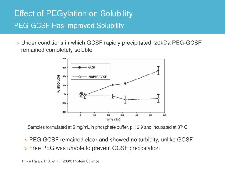 Effect of PEGylation on Solubility