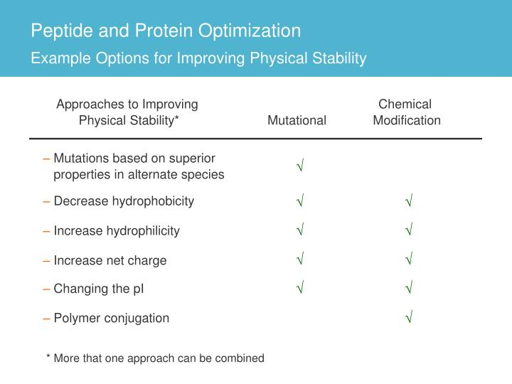 Peptide and Protein Optimization