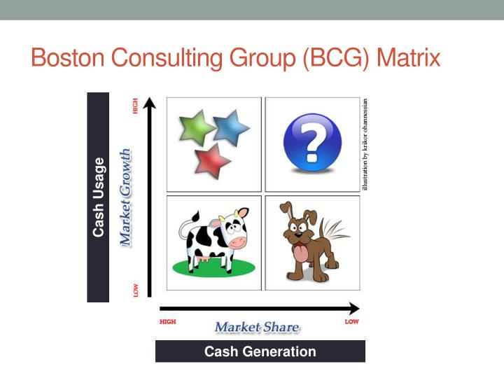 Boston Consulting Group (BCG) Matrix