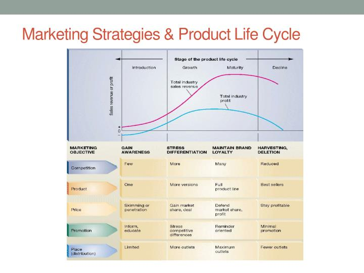 Marketing Strategies & Product Life Cycle