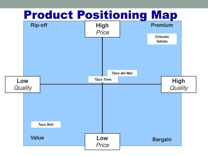 Product Positioning Map