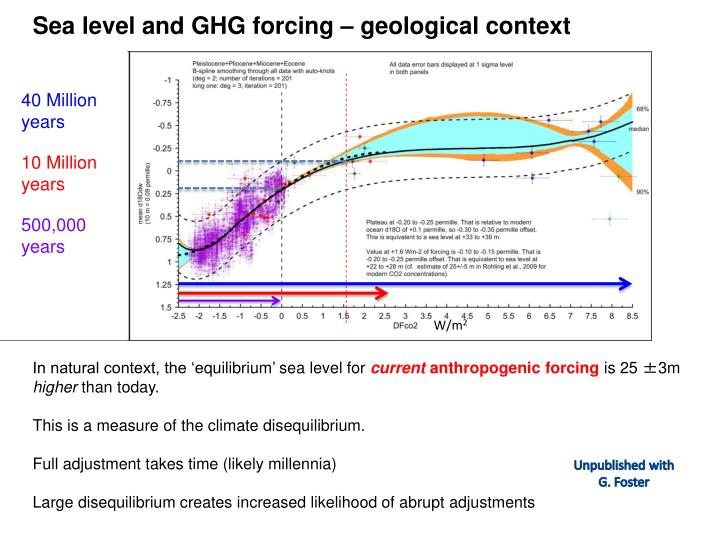 Sea level and GHG forcing – geological context