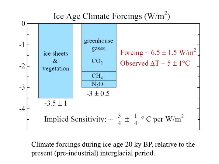 Climate forcings during ice age 20 ky BP, relative to the present (pre-industrial) interglacial period.
