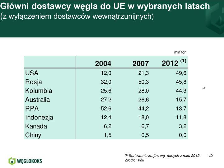 Główni dostawcy węgla do UE w wybranych latach