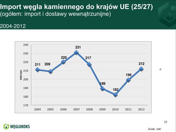 Import węgla kamiennego do krajów UE (25/27)