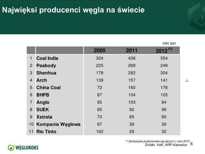 Najwięksi producenci węgla na świecie
