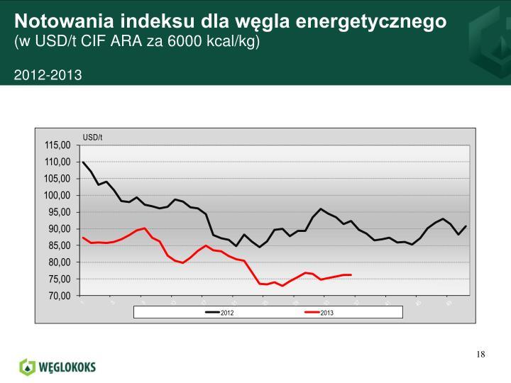 Notowania indeksu dla węgla energetycznego