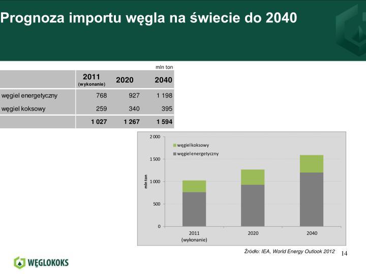Prognoza importu węgla na świecie do 2040