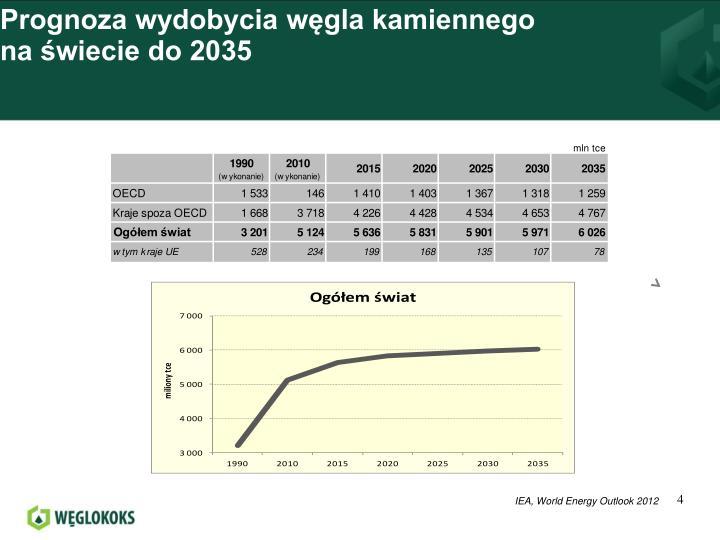Prognoza wydobycia węgla kamiennego