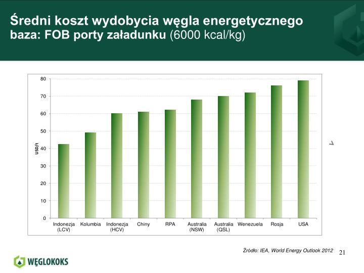 Średni koszt wydobycia węgla energetycznego