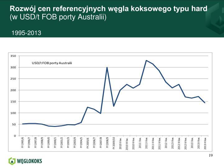Rozwój cen referencyjnych węgla koksowego typu