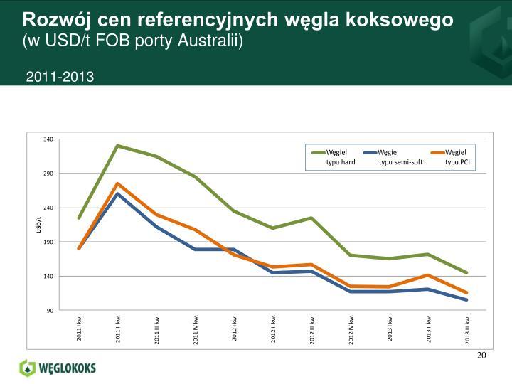 Rozwój cen referencyjnych węgla koksowego