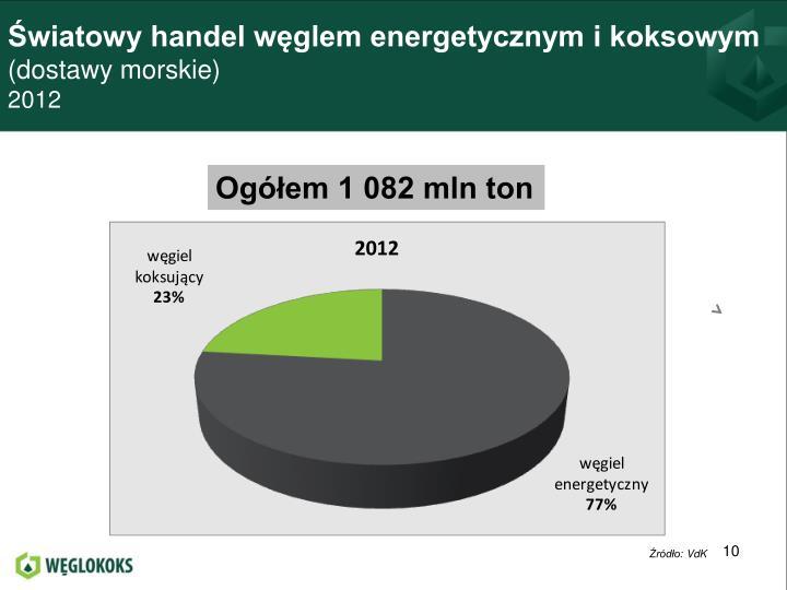 Światowy handel węglem energetycznym i koksowym
