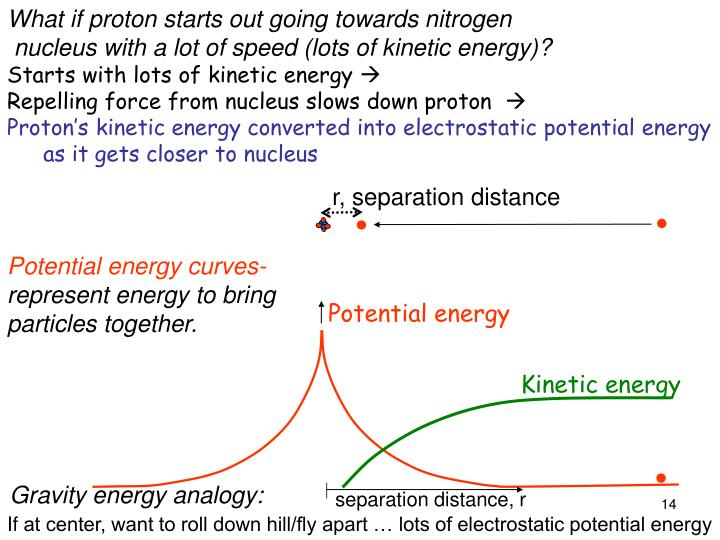 What if proton starts