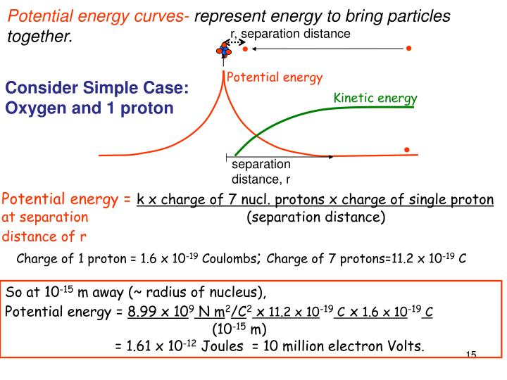 Potential energy curves-