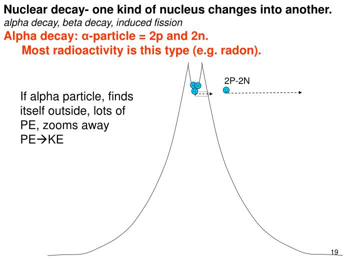 Nuclear decay- one kind of nucleus changes into another.