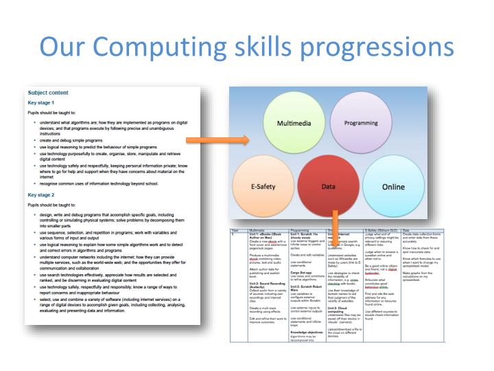 Our computing skills progressions