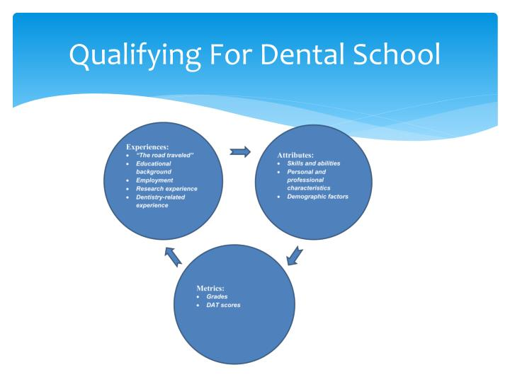 Qualifying For Dental School