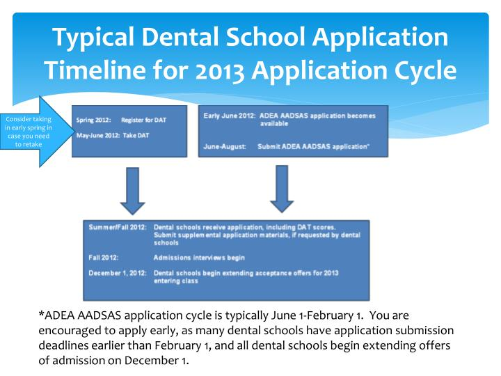 Typical Dental School Application Timeline for 2013 Application Cycle