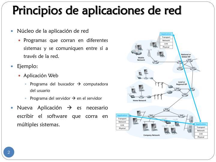 Principios de aplicaciones de red