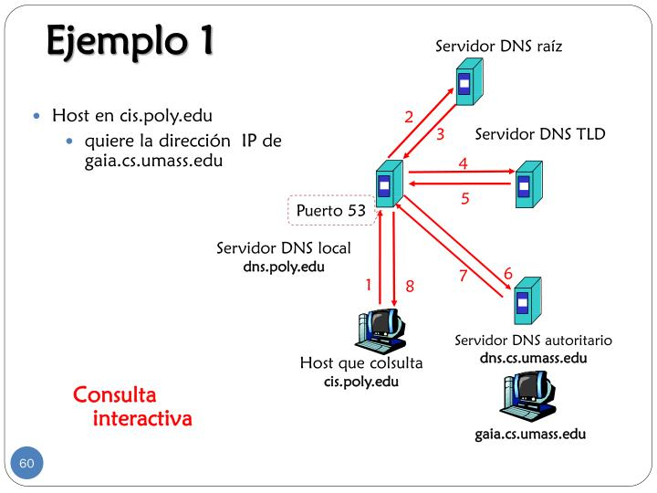Servidor DNS local