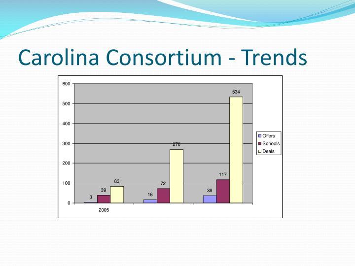 Carolina Consortium - Trends