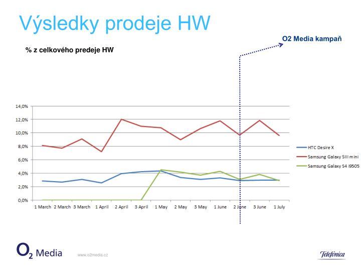 Výsledky prodeje HW