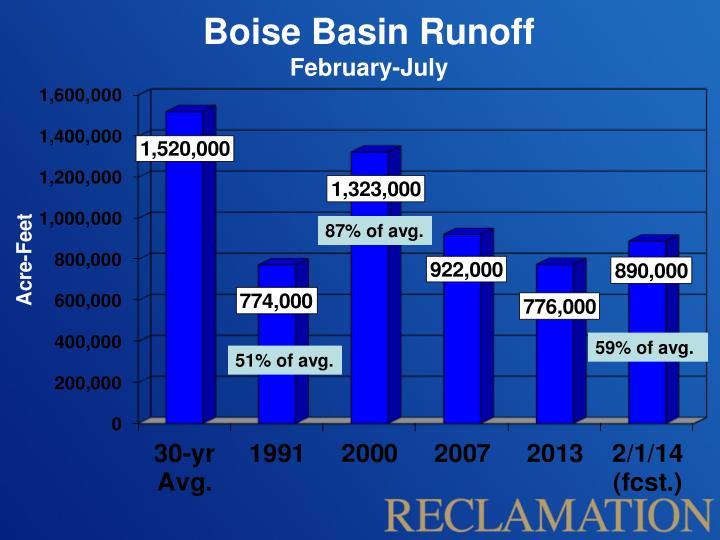 Boise Basin Runoff
