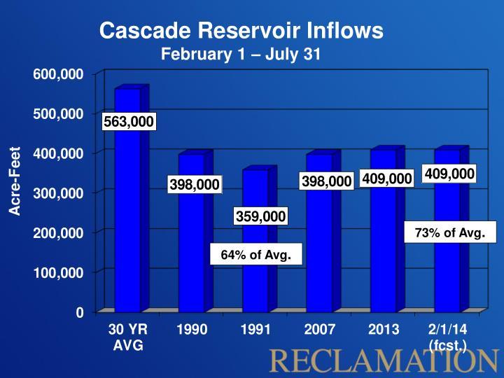 Cascade Reservoir Inflows