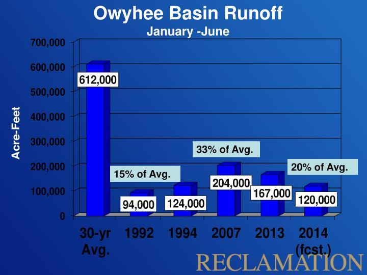 Owyhee Basin Runoff