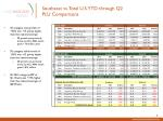 southeast vs total u s ytd through q2 plu comparisons