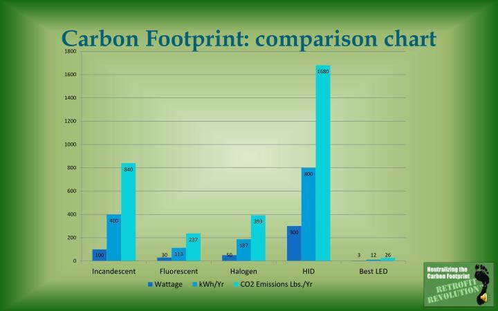 Carbon Footprint: comparison chart