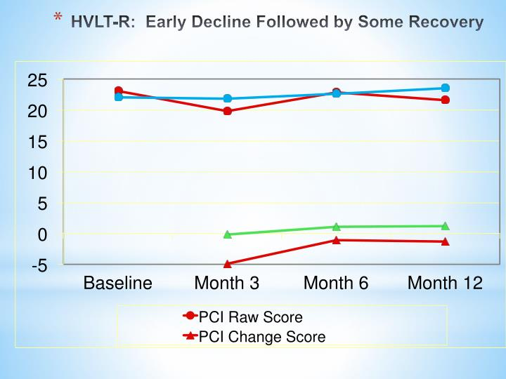 HVLT-R:  Early Decline Followed by Some Recovery