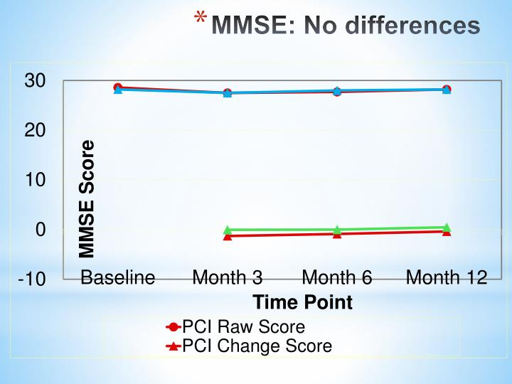 MMSE: No differences