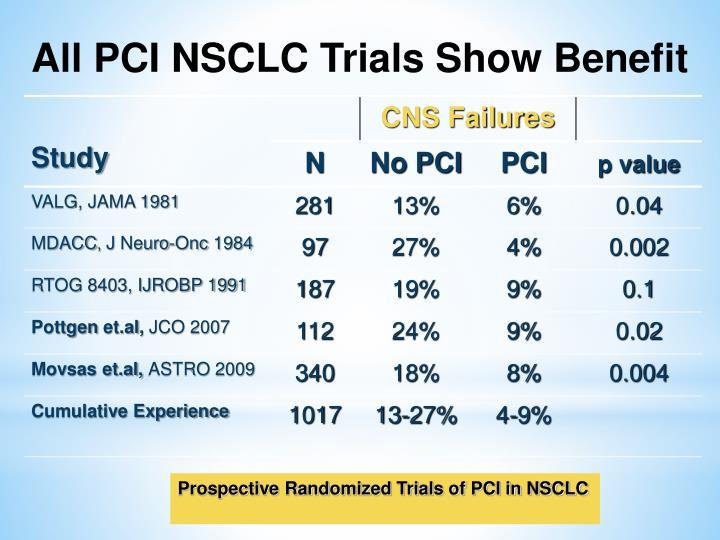 All PCI NSCLC Trials Show Benefit