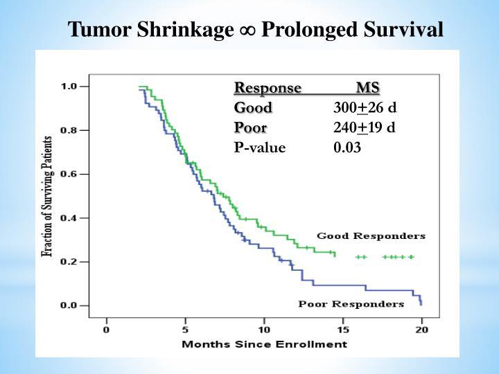 Tumor Shrinkage