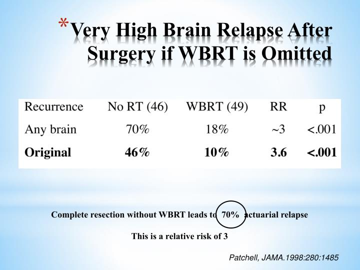 Very High Brain Relapse After Surgery if WBRT is Omitted