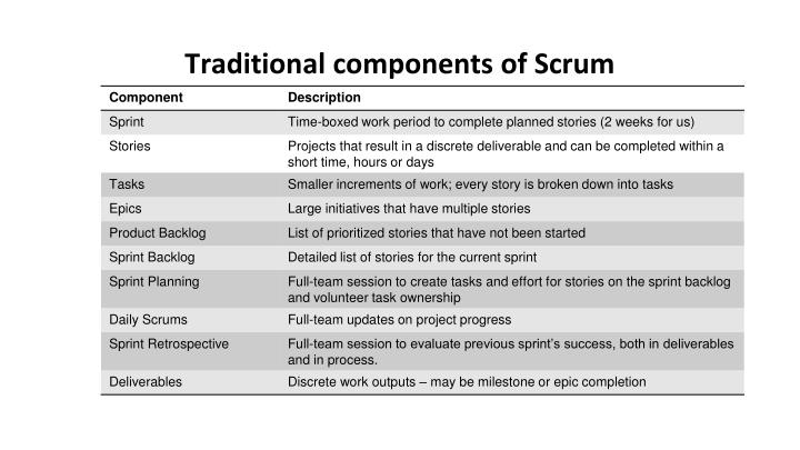 Traditional components of Scrum