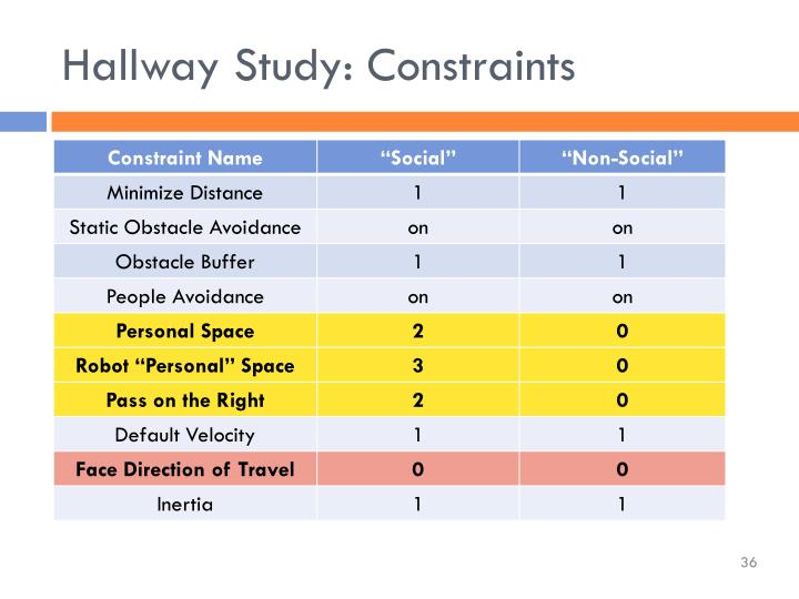 Hallway Study: Constraints
