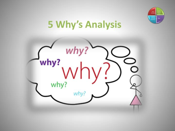 5 Why's Analysis