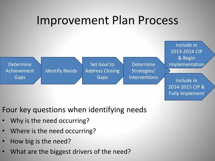 Improvement Plan Process