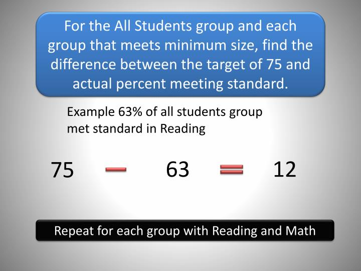For the All Students group and each group that meets minimum size, find the difference between the target of 75 and actual percent meeting standard.
