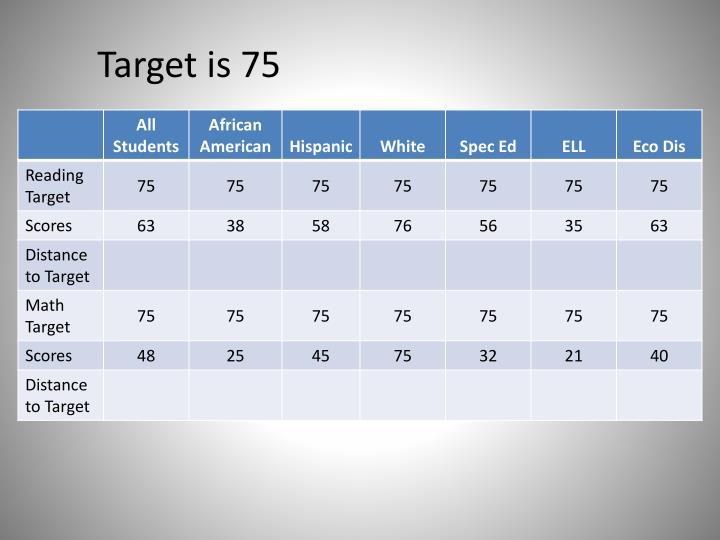 Target is 75