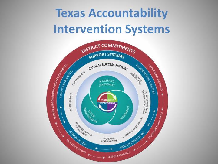 Texas Accountability Intervention Systems