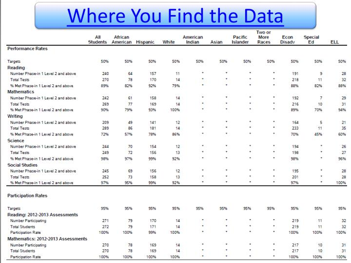 Where You Find the Data